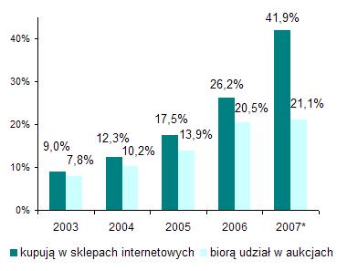 E-klienci w Polsce
