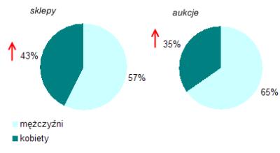 Profil polskich e-klient�w - podzia� wed�ug p�ci (�r�d�o: NetTrack SMG/KRC, stycze�-listopad 2007).