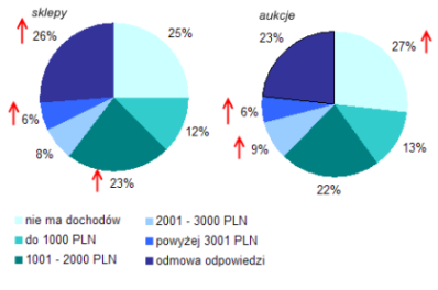 Profil polskich e-klient�w - podzia� wed�ug dochod�w (�r�d�o: NetTrack SMG/KRC, stycze�-listopad 2007).