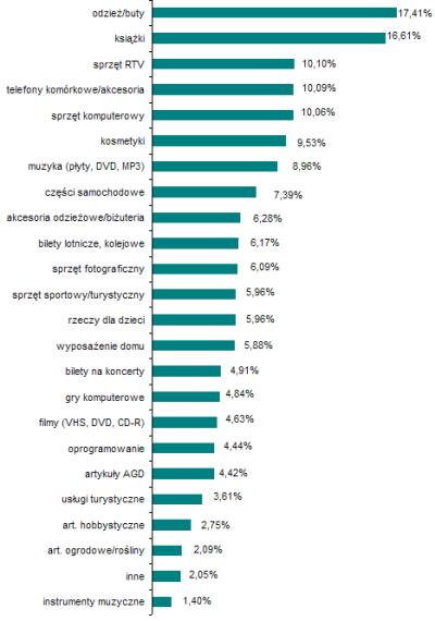 Popularność produktów kupowanych on-line w Polsce