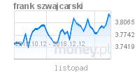 wykres CHF w money.pl