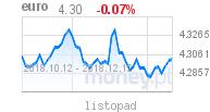 wykres waluty EURO w money.pl