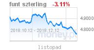 wykres waluty GBP w money.pl