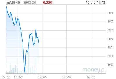 wykres mWIG40 w money.pl