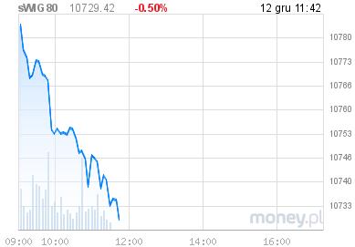 wykres sWIG80 w money.pl