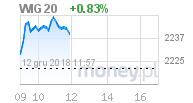 wykres WIG20 w money.pl