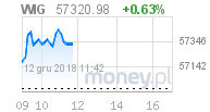 wykres WIG w money.pl