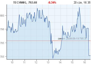 wykres TECHWIG w money.pl