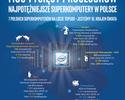 Superkomputery zdobywaj� Polsk�