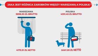 Warszawa jak inny kraj? Dane pokazuj�, �e stolica zdecydowanie si� wyr�nia