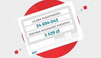 Wysoko�� podatk�w w Polsce. Statystyczny podatnik p�aci 2529 z� rocznie