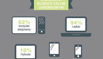 Ro�nie popularno�� komputer�w hybrydowych w Polsce