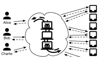 Vuvuzela: alternatywa dla sieci Tor oparta na... spamie