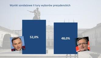 Andrzej Duda wygrywa w drugiej turze. Przypominamy jego gospodarcze plany