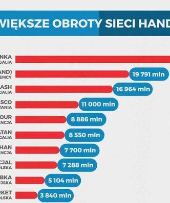 Statistica: Ile jest polskich sklep�w w Polsce? Niewiele