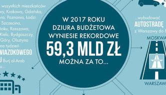 Co mo�na kupi� za deficyt? 30 Stadion�w Narodowych i rajskie wakacje dla 7 mln Polak�w