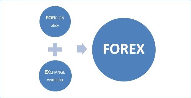 Forex jak zarabiac na spadkach