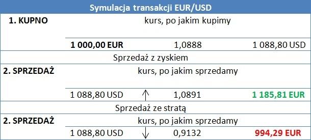 Money.pl forex