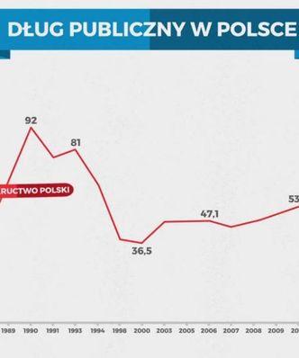 Statistica: D�ug publiczny w Polsce i na �wiecie