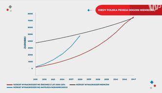 Kiedy polska pensja dogoni niemieck�?
