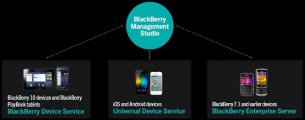 blackberrymanagementstudio