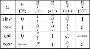 Wartości funkcji trygonometrycznych