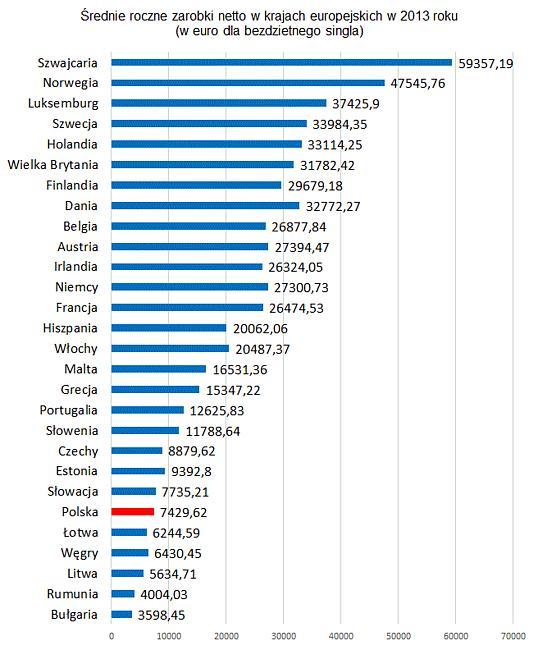 Tylko w pięciu krajach Unii zarabia się mniej niż w Polsce (źródło: Eurostat)