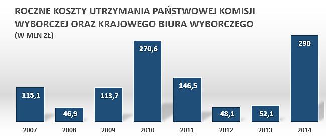 Źródło: Money.pl na podstawie raportów NIK