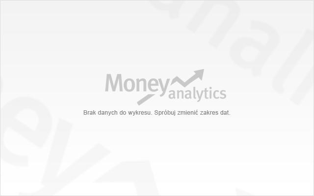 wykres FW20 w money.pl