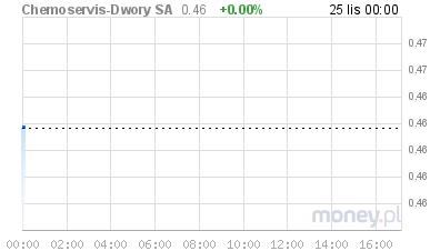 Wykres wygenerowany przez Money.pl